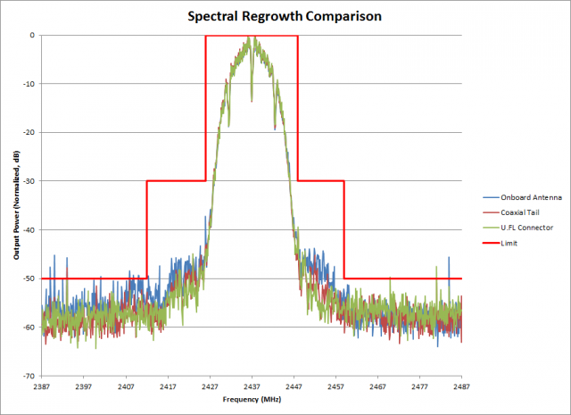 Spectral regrowth of the three approaches