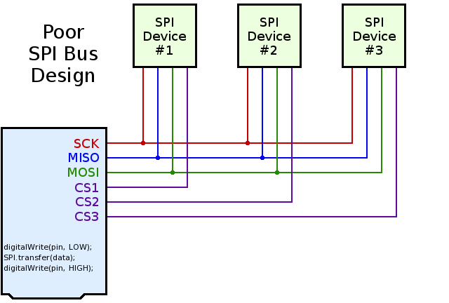Adl5380 moreover Schematics also Better spi bus design in 3 steps furthermore Block Diagram Of Plc furthermore Processors. on simple processor schematics
